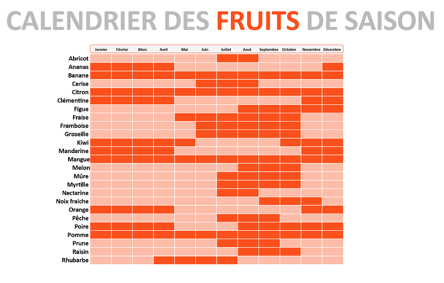 calendrier fruits de saison