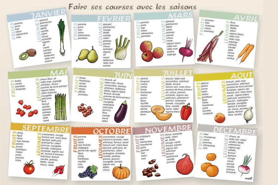 calendrier fruits et légumes saison